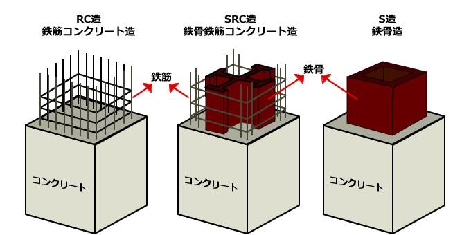 マンションの構造、S造、RC造、SRC造の違いを図解